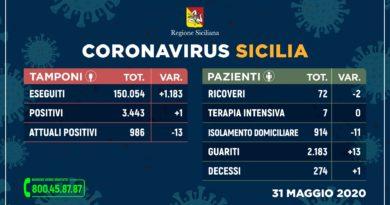 Coronavirus Sicilia – un solo nuovo contagio, 13 guariti e un decesso. I dati del 31 maggio