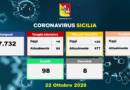 Sicilia – Covid, 796 positivi, 8 decessi. I dati del 22 ottobre