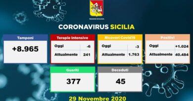 Covid Sicilia – 1024 nuovi casi, 45 decessi. I dati del 29 novembre