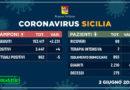 Coronavirus Sicilia – Situazione stabile, 4 nuovi contagi, 1 decesso. I dati del 2 giugno